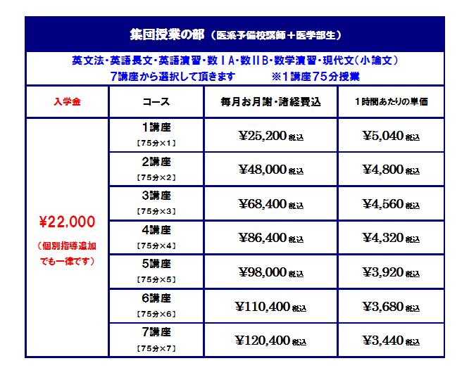 医学部予備校トライアルゼミ大阪心斎橋